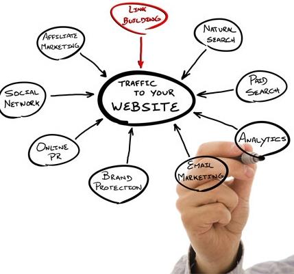 لینک دهی وب سایت