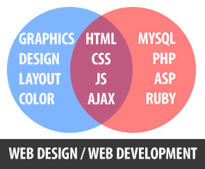 web designweb development